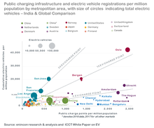 Electric vehicle industry in India - Wikipedia