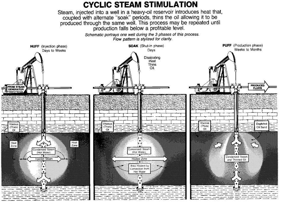In Situ Methods used in the Oil Sands