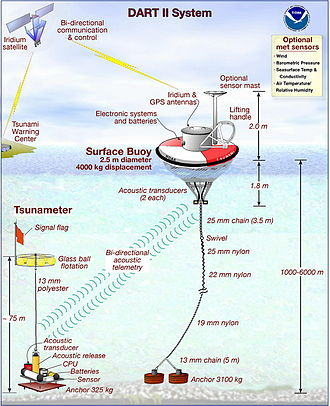 Deep-ocean Assessment and Reporting of Tsunamis - A diagram of the Dart II System