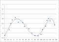 Delta Cephei graph.png