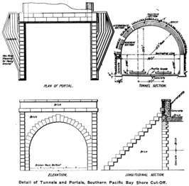 Tunnel and portal details (1904)