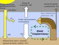 Efekt cieplarniany schemat 02.png
