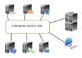 Enterprise Service Bus.png
