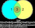 Euler-venn-example.png