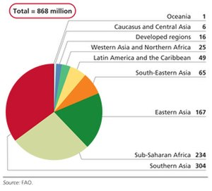 Food security - Image: FAO Food security 2012