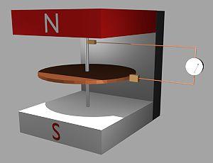 Homopolar generator - Basic Faraday disc generator
