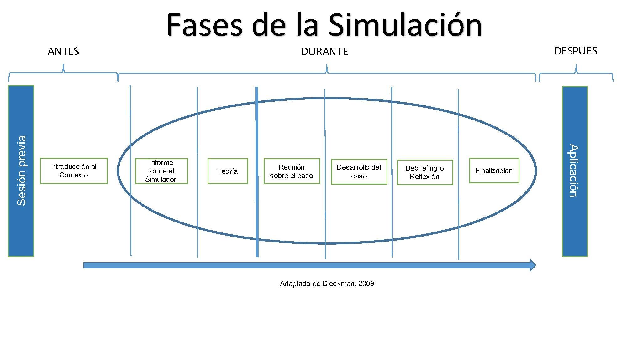 Archivo:Fases de Simulación.pdf - Wikipedia, la
