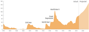 Federal Debt Held by the Public 1790-2013