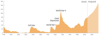 History of the United States public debt