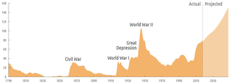 History of the United States public debt - Federal debt held by the public as a percentage of gross domestic product, from 1790 to 2013, projected to 2038.