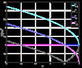 Frekvenser aktuella för planvågslösning till schrödingerekvationen för en partikel i en konstant potential.png