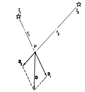 Light field - Summing the irradiance vectors D1 and D2 arising from two light sources I1 and I2 produces a resultant vector D having the magnitude and direction shown (Gershun, fig 17).