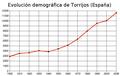 Grafica poblacion Torrijos.png