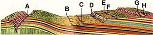 Geology of the Bryce Canyon area -  Grand Canyon (A), Chocolate Cliffs (B), Vermilion Cliffs (C), White Cliffs (D), Zion Canyon (E), Gray Cliffs (F), Pink Cliffs (G), Bryce Canyon (H)