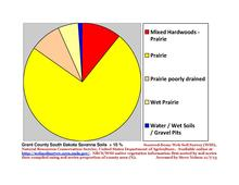 Grant Co South Dakota Native Vegetation Pie Chart New Wiki Version.pdf