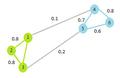 Graphe similarités.png