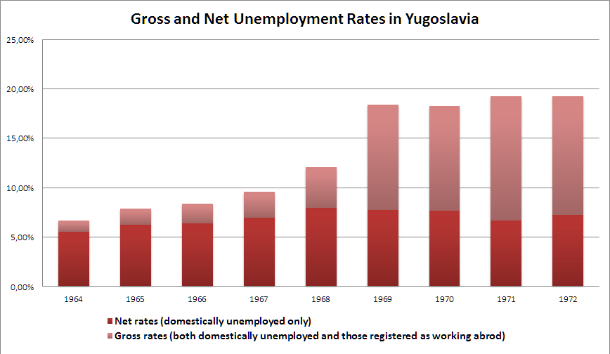 Gross and Net Unemployment Rates in Yugoslavia