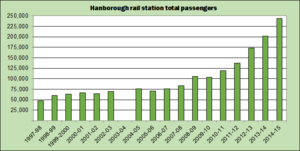 Hanborough railway station - Bar chart of ORR annual passenger estimates from 1997–98 to 2014–15