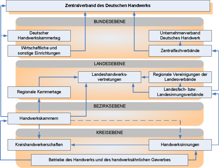 Development of the German craft organization