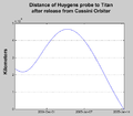 Huygens' distance from Titan.png