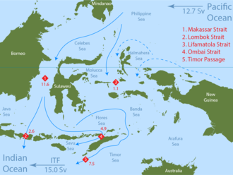 Indonesian Throughflow - Schematic of the ITF.  Values of the flow and the major passages are indicated by red.  Water enters the ITF from the western Pacific and exits into the Indian Ocean.