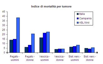 Incidenza tumori nel triangolo della morte Acerra-Nola-Marigliano.png