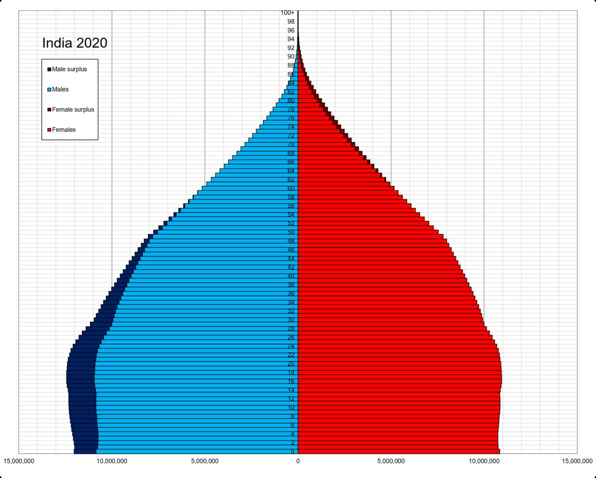 Demographics of India - Wikipedia