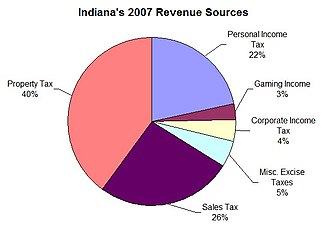 Taxation in Indiana - 2007 sources of Indiana's revenue