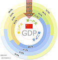 Industrial Structure of China.jpg
