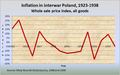 Inflation in interwar Poland.png
