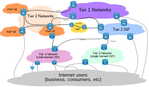 View on tier 1 and 2 ISP interconnections