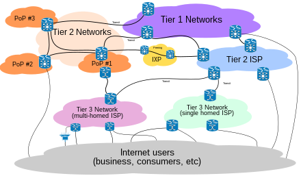 Internet Connectivity Distribution & Core.svg