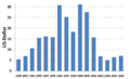 Investment in WSS in Uruguay per capita 1990-2005.png