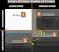 Johari Window and the Routes of Change.png