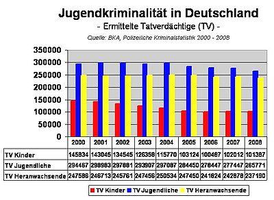 Jugendkriminalität in deutschland 2000 bis 2008