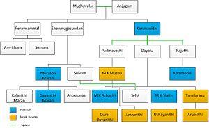 Dayanidhi Maran - Karunanidhi family tree