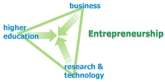 European Institute of Innovation and Technology - The knowledge triangle