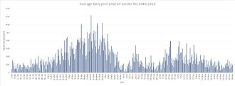 Lander, Wyoming - Average daily precipitation Lander, Wy 1948-2014 Source National Oceanic and Atmospheric Administration