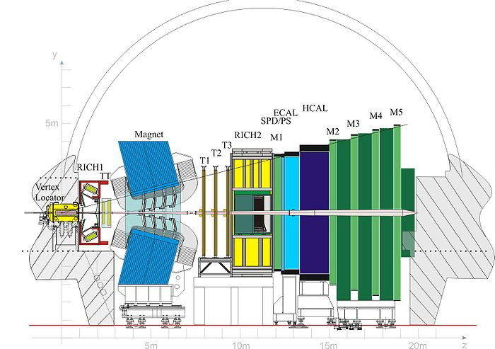 LHCb detector among the bending plane