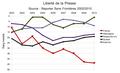 Liberte de la presse en Europe de 2002 a 2010.png