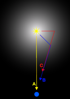 Light echo physical phenomenon caused by light reflected off surfaces distant from the source, and arriving at the observer with a delay relative to this distance;analogous to an echo of sound, it mostly only manifests itself over astronomical distances