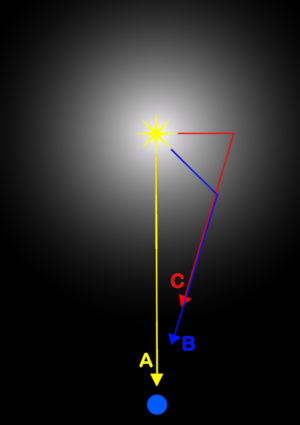 Light echo - Reflected light following path B arrives shortly after the direct flash following path A but before light following path C. B and C have the same apparent distance from the star as seen from Earth.