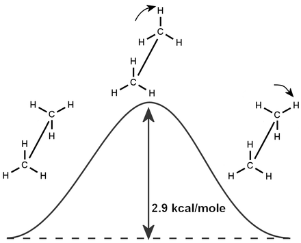 Ethane barrier to rotation about the carbon-carbon bond, first accurately calculated by Pitzer and Lipscomb. Lilpscomb-ethane-barrier.png