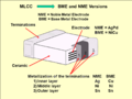 MLCC-BME-NME-engl.png