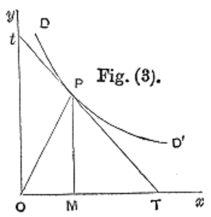 Price elasticity of demand - The illustration that accompanied Marshall's original definition of PED, the ratio of PT to Pt