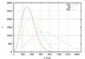 Maxwell-Boltzmann distribution 1.png