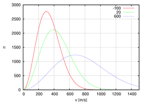 Maxwell–Boltzmann statistics - Maxwell–Boltzmann statistics can be used to derive the Maxwell–Boltzmann distribution of particle speeds in an ideal gas. Shown: distribution of particle speed for 106 oxygen particles at   20,100and 600 °C.