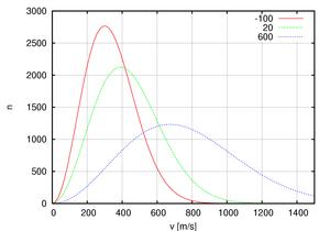 300px-Maxwell-Boltzmann_ ...