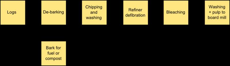 Mechanicalpulping.png