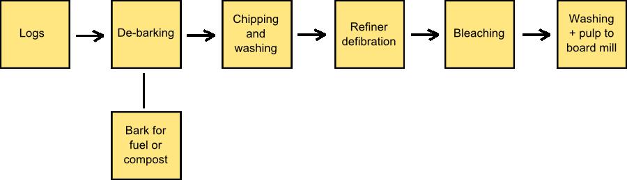 Mechanicalpulping
